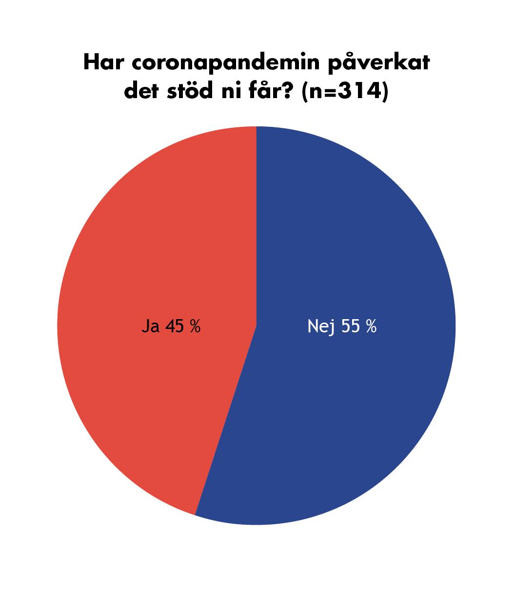 Graf: Har coronapandemin påverkat det stöd ni får (n= 314)? 45 % svarade ja, 55 % svarade nej.