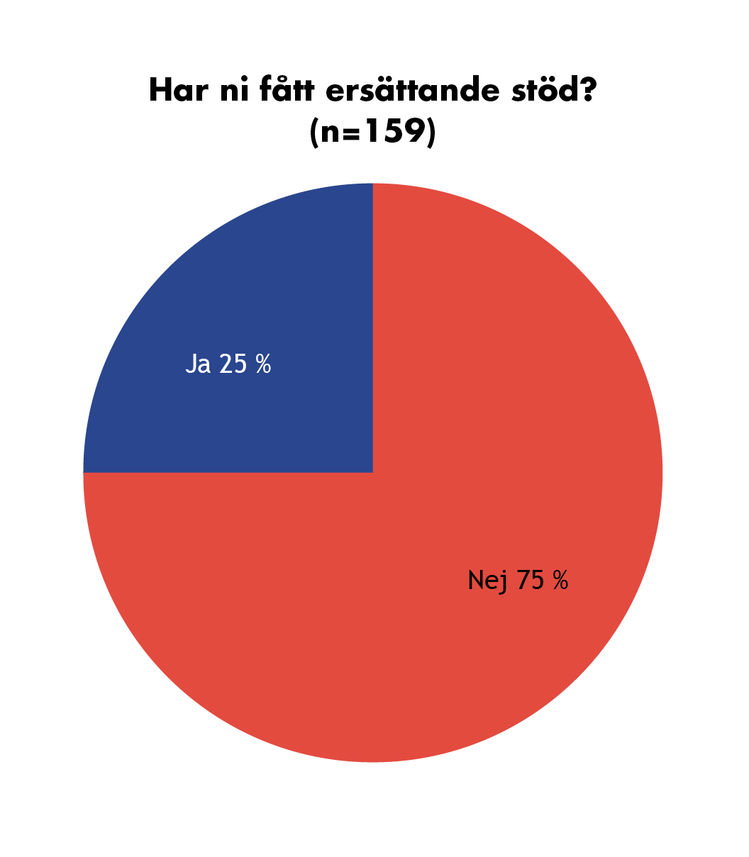 Graf: Har ni fått ersättande stöd? (N=159). Ja svarade 25 %, 75 % svarade nej.
