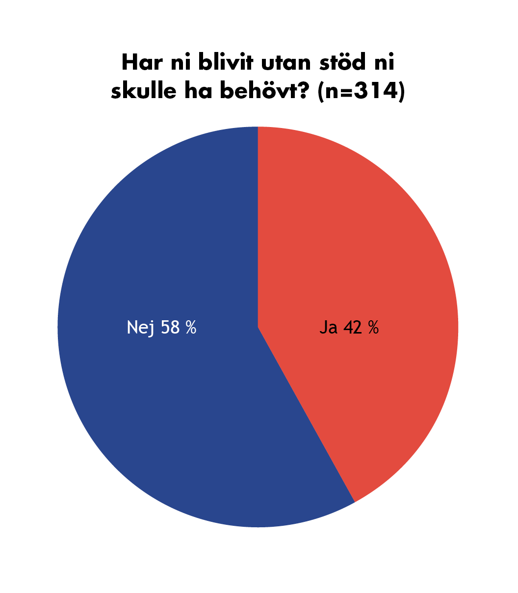 Graf: Har ni blivit utan stöd ni skulle ha behövt? 42 % svarade ja, 58 % svarade nej.